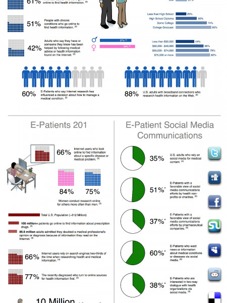 The Empowered E-Patient Infographic