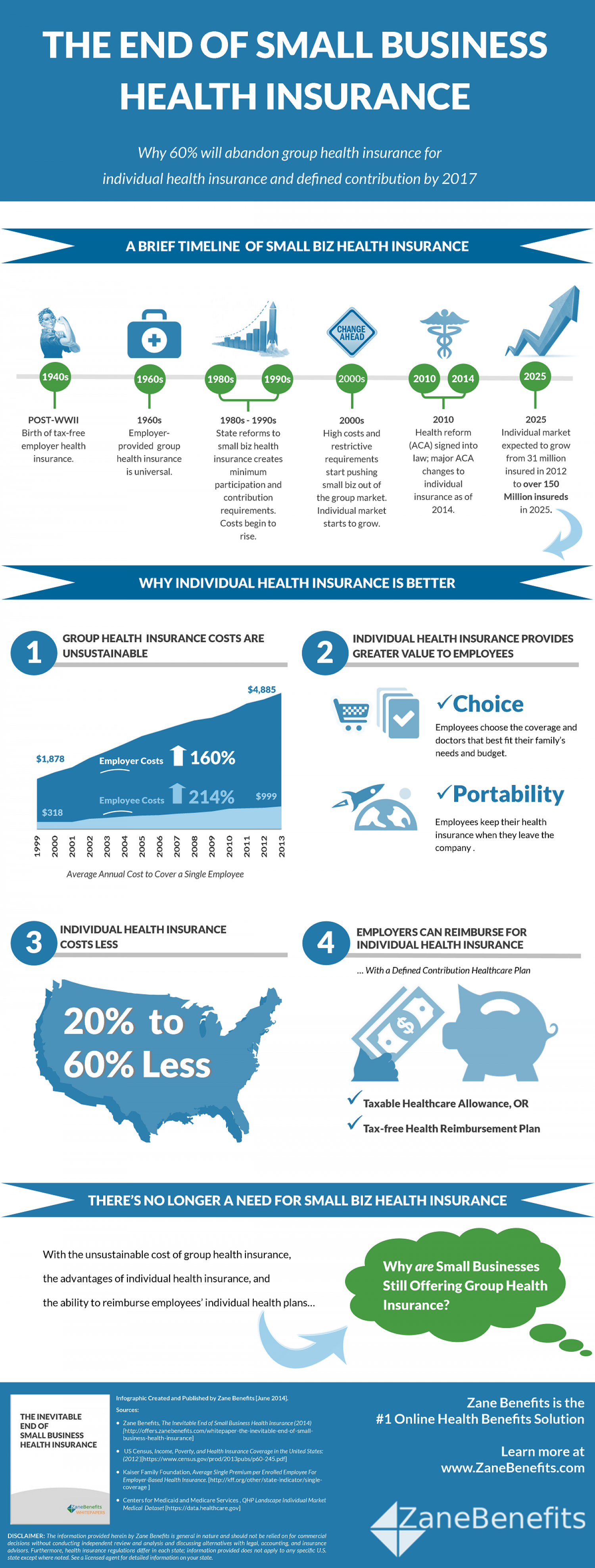 The End of Small Business Health Insurance Infographic