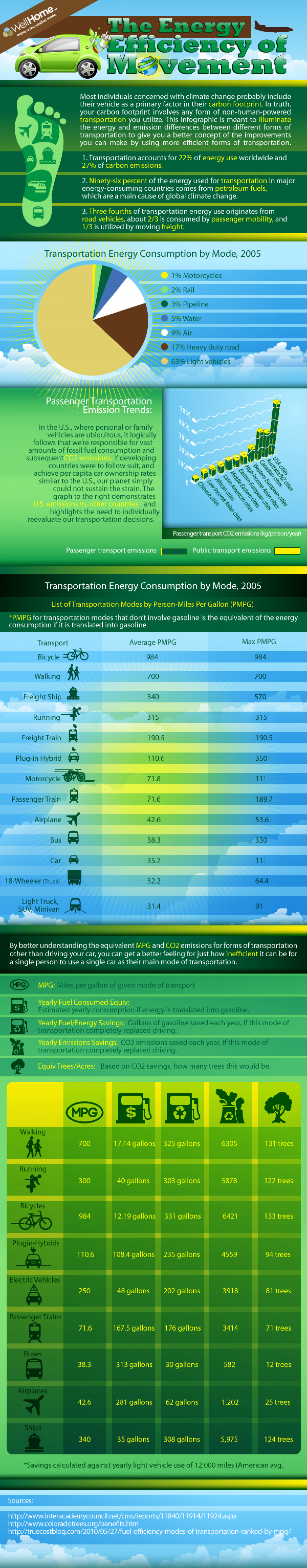 The Energy Efficiency of Movement Infographic
