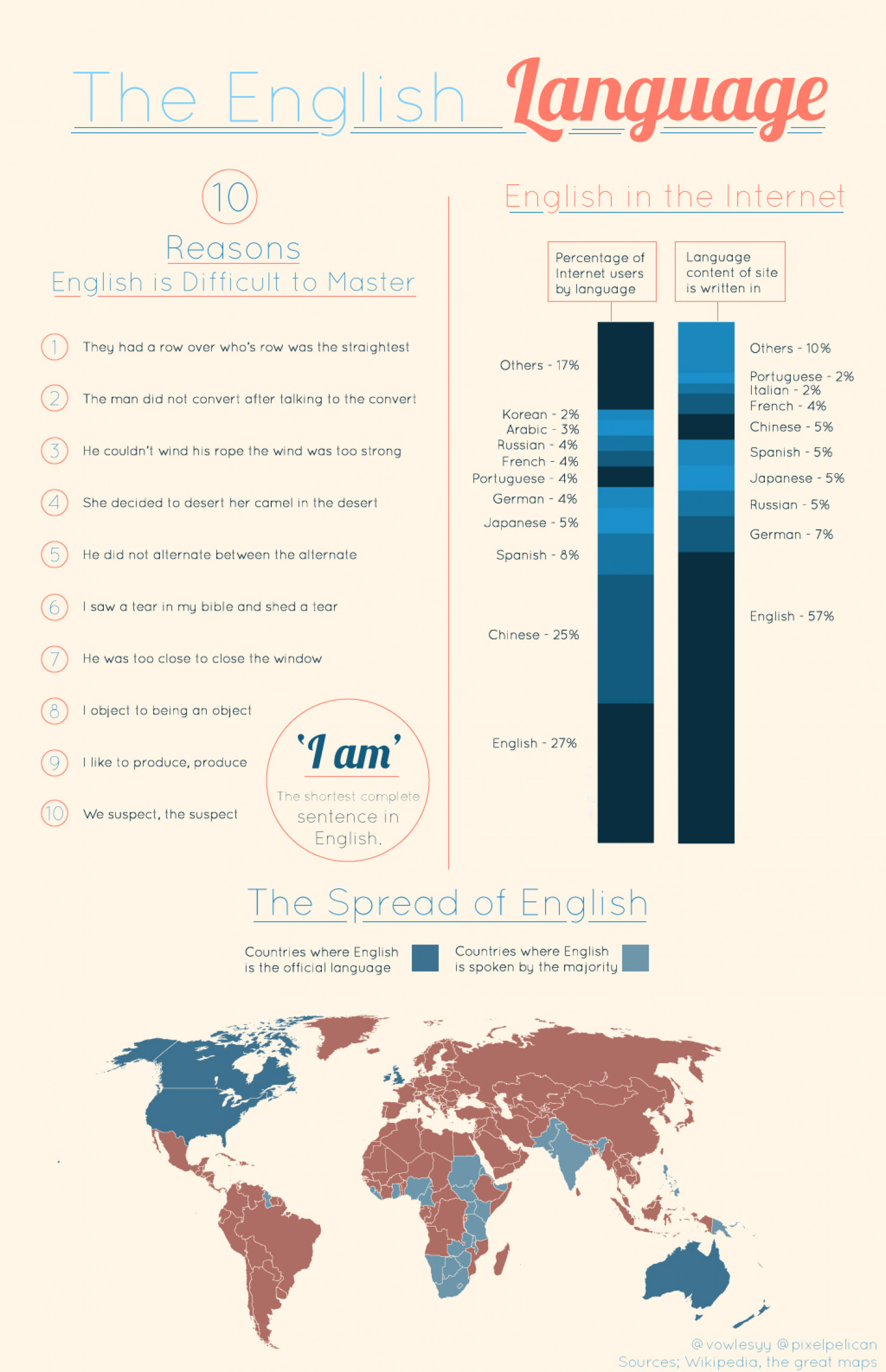 The English Language Infographic