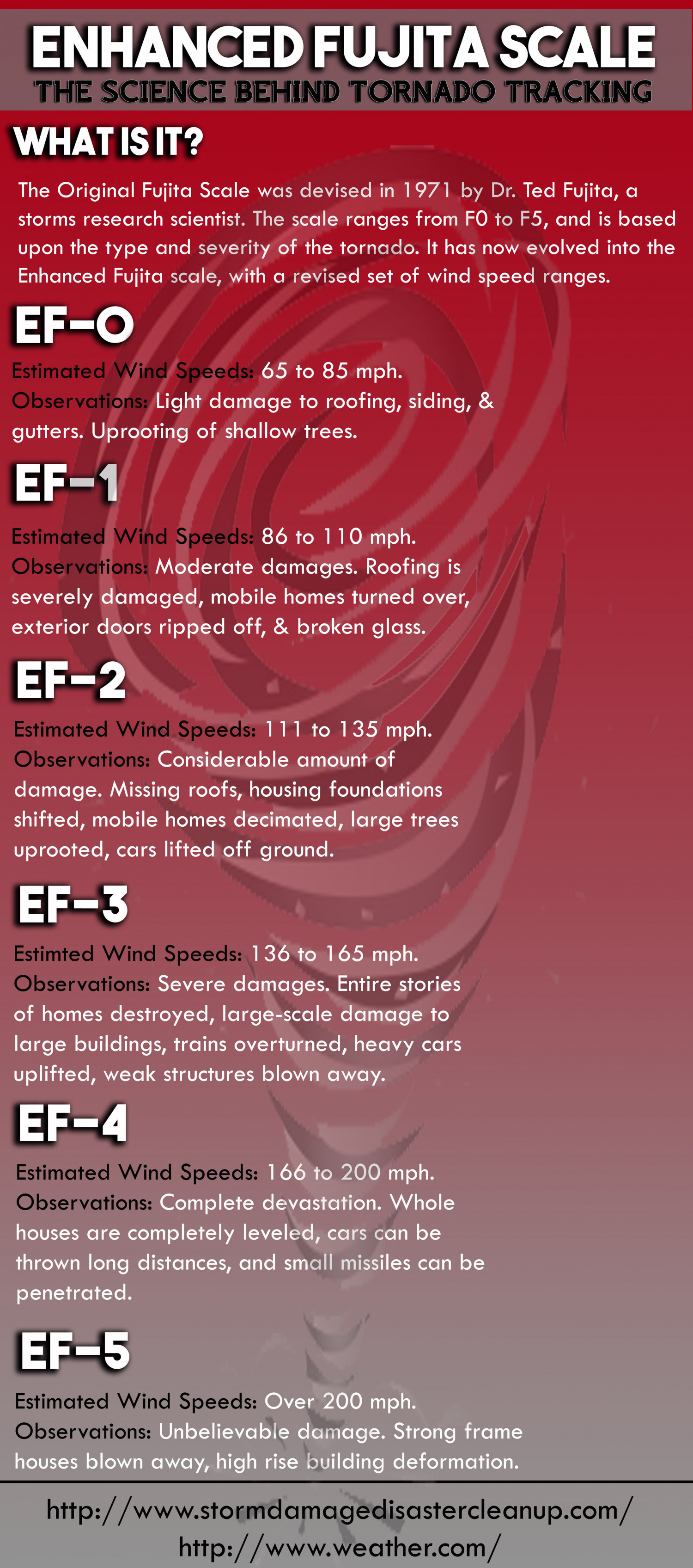 The Enhanced Fujita Scale - What Is It? Infographic