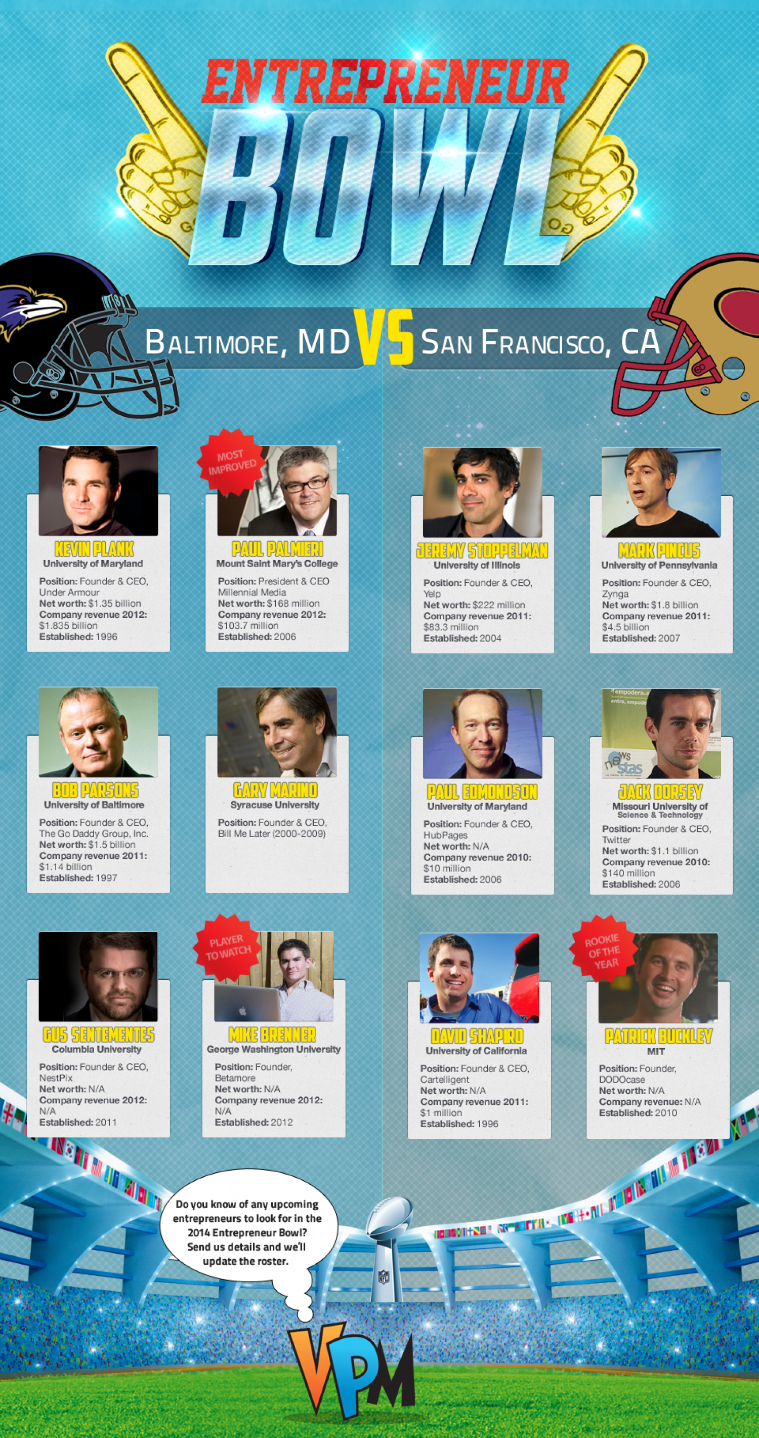 The Entrepreneur Bowl XLVII Infographic
