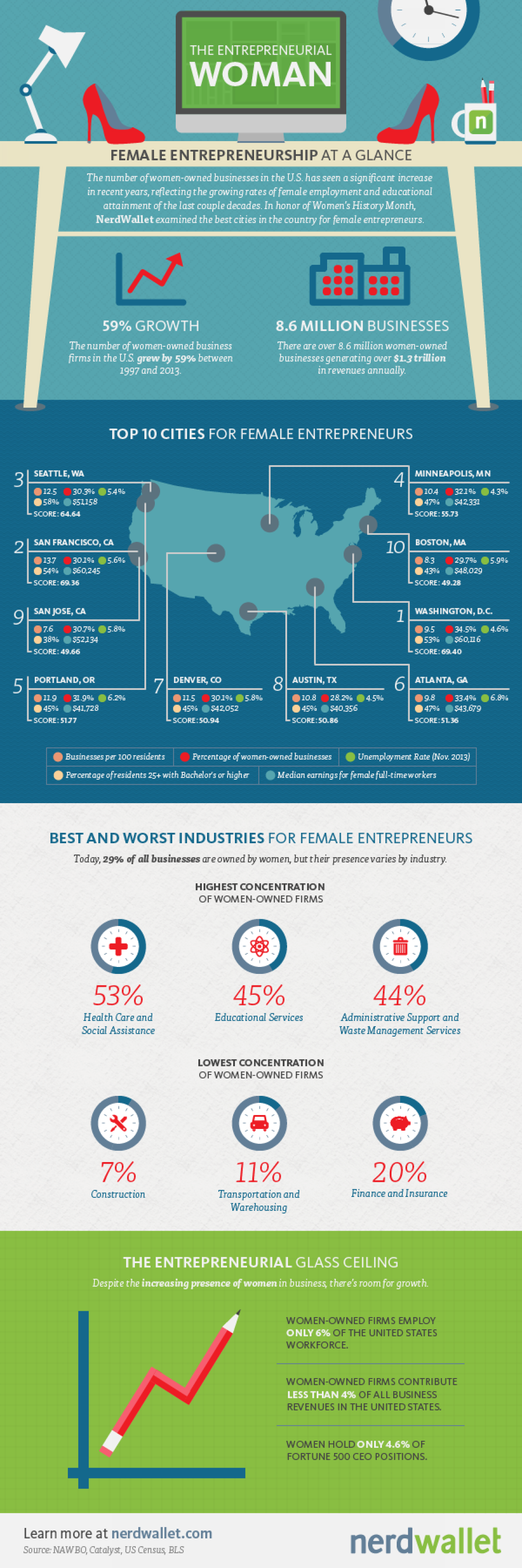 The Entrepreneurial Woman Infographic