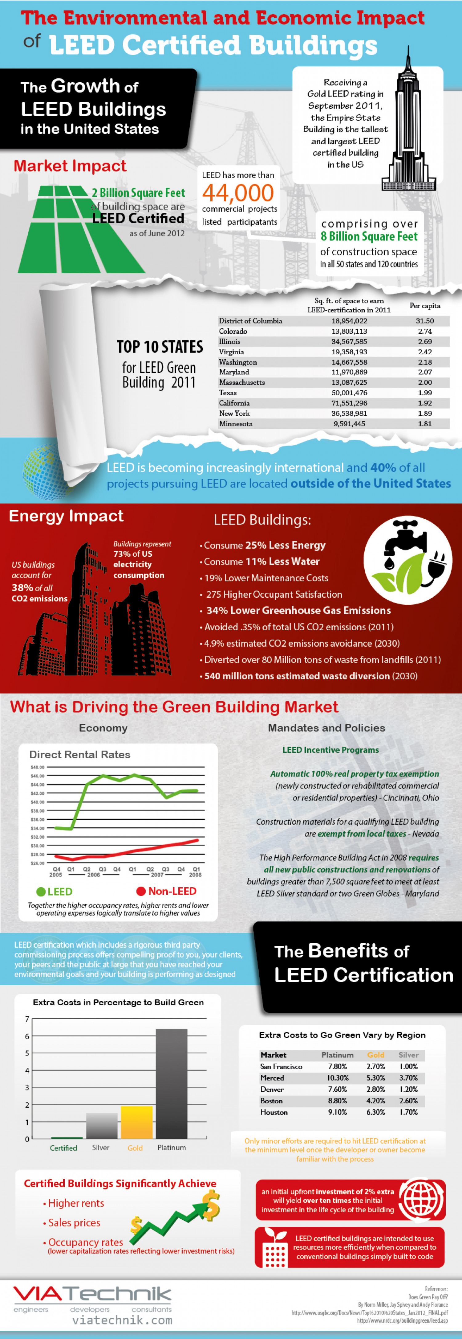 The environmental and economic impact of leed certified for Benefits of leed