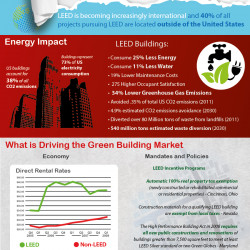 The environmental and economic impact of leed certified for Benefits of leed certified buildings