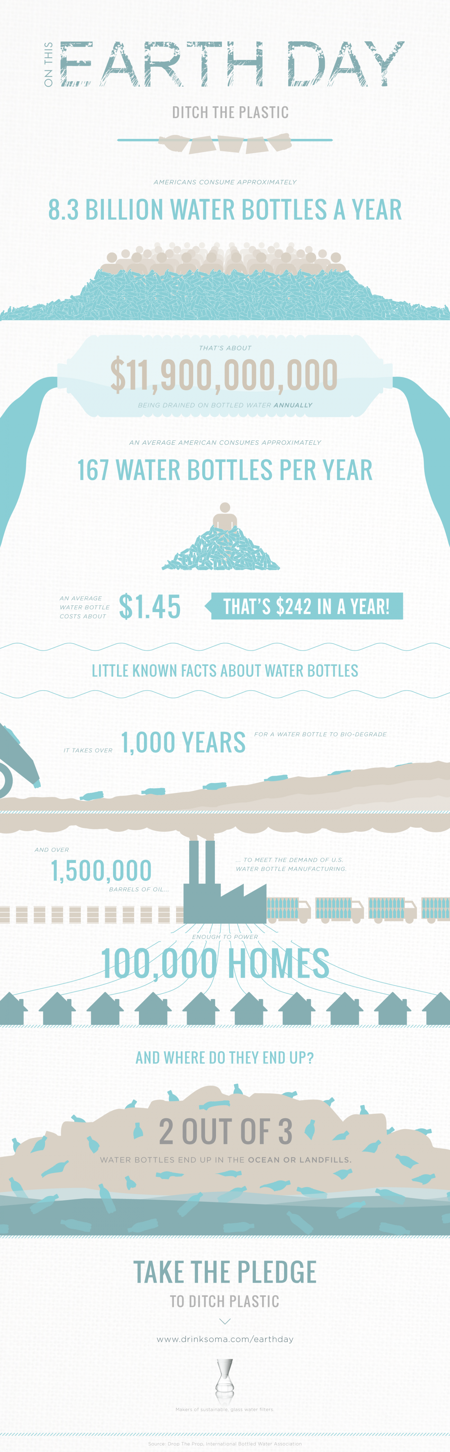 Ditch The Plastic Infographic