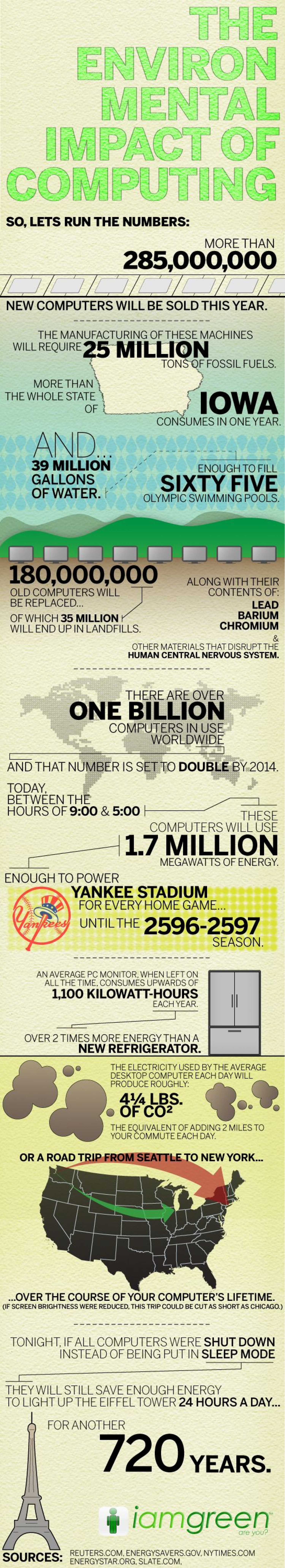 The Environmental Impact Of Computing Infographic