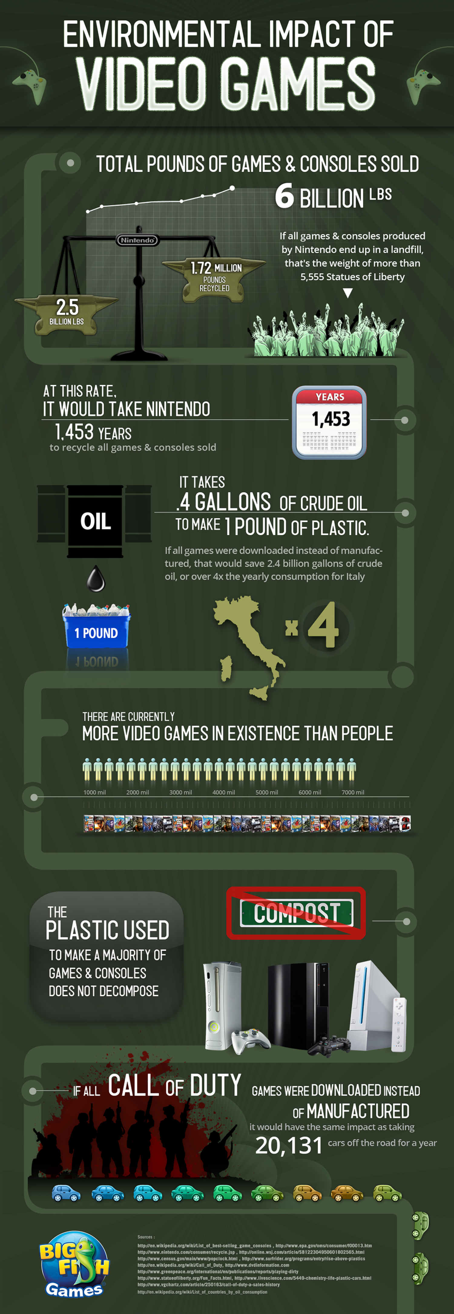 The Environmental Impact of Video Games Infographic