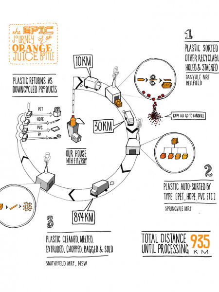 The Epic Journey of an Orange Juice Bottle Infographic