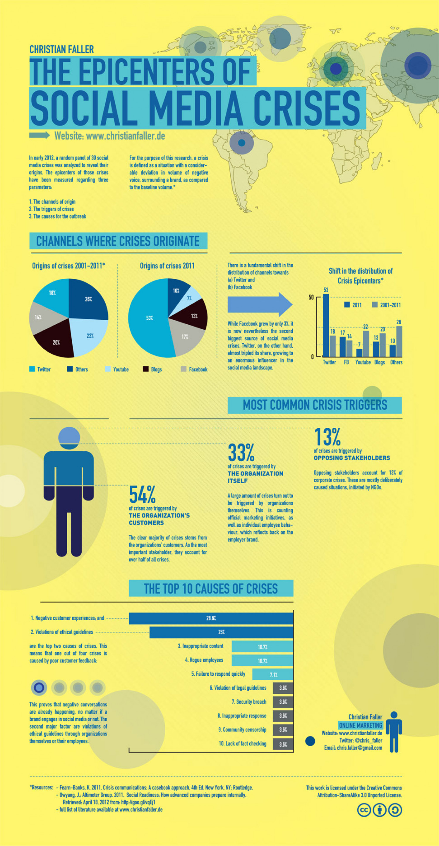 The Epicenters of Social Media Crises Infographic