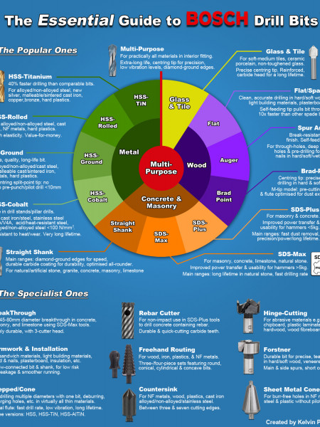 The Essential Guide to Drill Bits Infographic