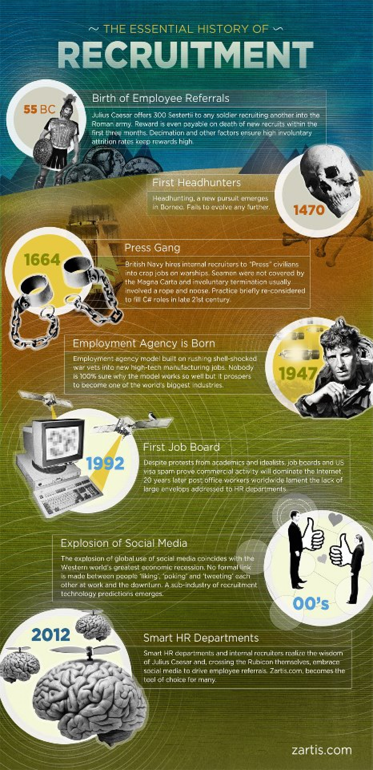 The Essential History of Recruitment by Zartis Infographic