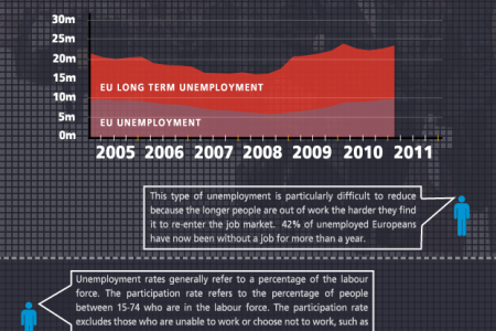 The EU Unemployment infographic Infographic
