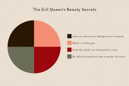 The Evil Queen's Beauty Secrets Infographic