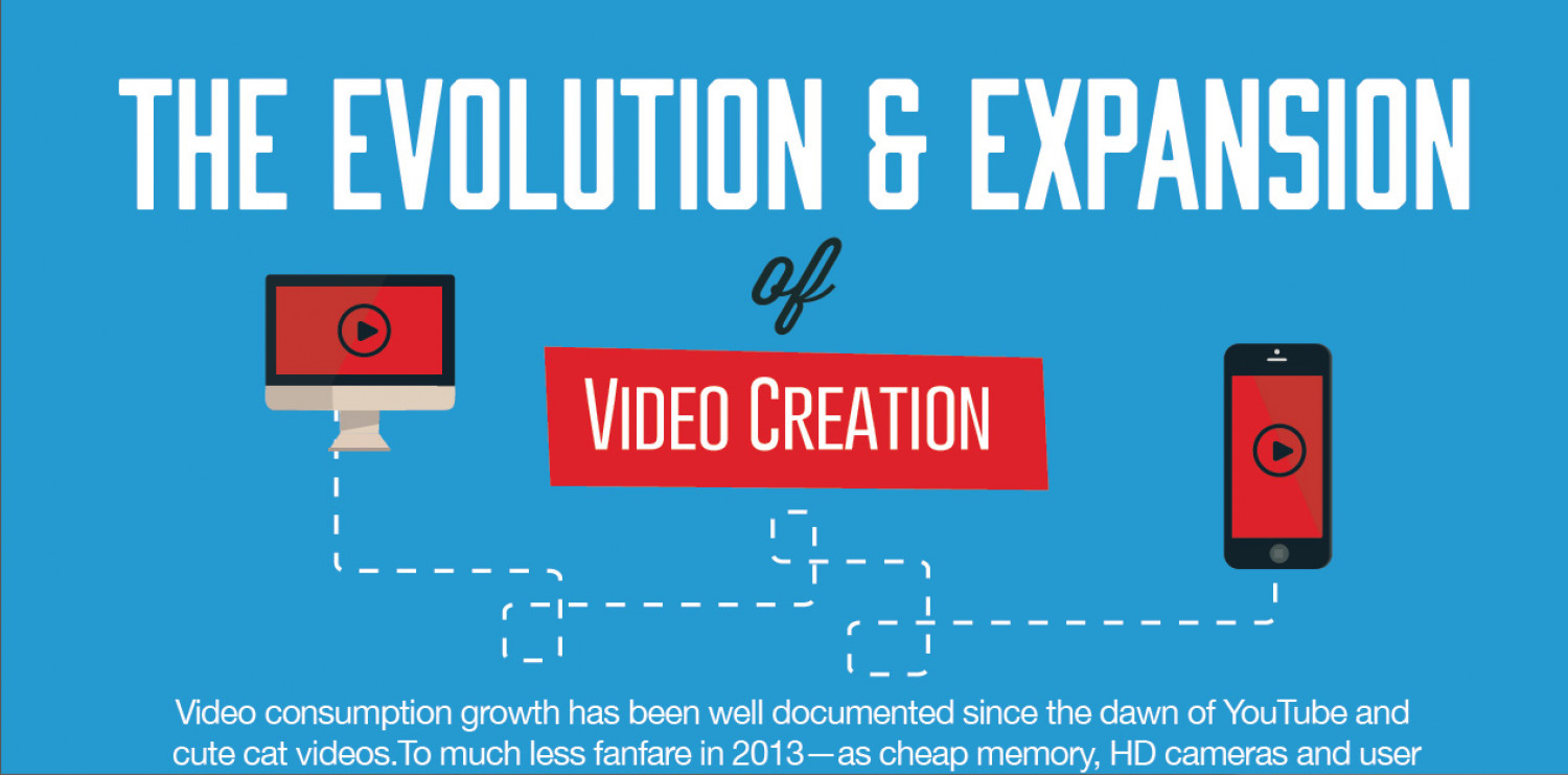 The Evolution & Expansion of Video Creation Infographic