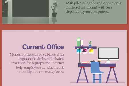 The Evolution Design and Furnishing of Offices Infographic