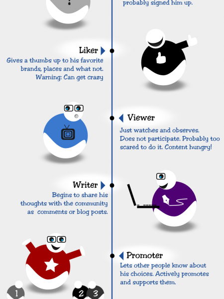 The Evolution of a Social Media User Infographic