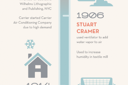 The Evolution of Air Conditioning! Infographic