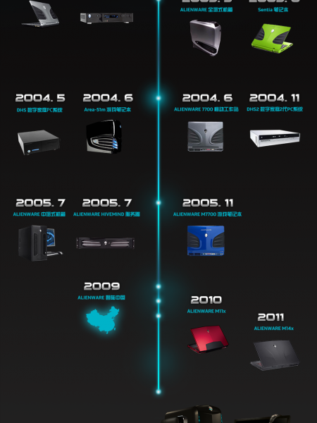 The evolution of ALIENWARE Infographic