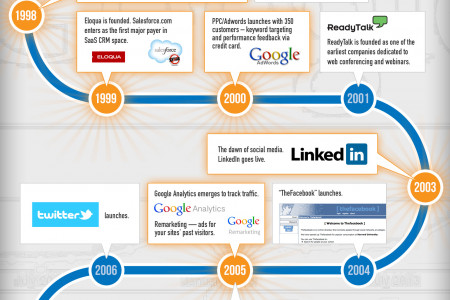 The Evolution of B2B Marketing Infographic