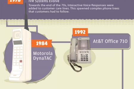 The Evolution Of Business Telephony Infographic