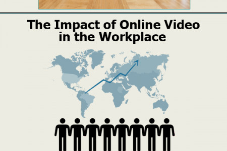 The Evolution of Business Video Infographic