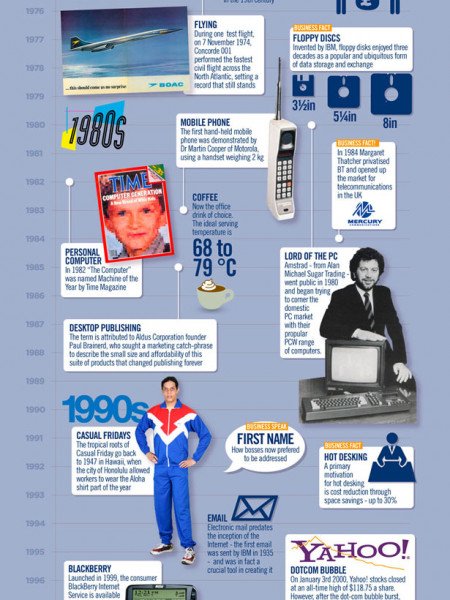 The Evolution of Business Infographic