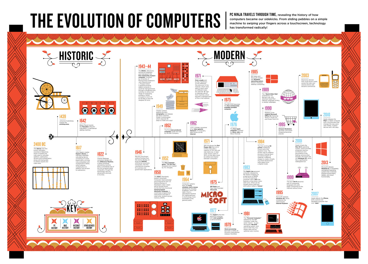 The Evolution of Computers Infographic