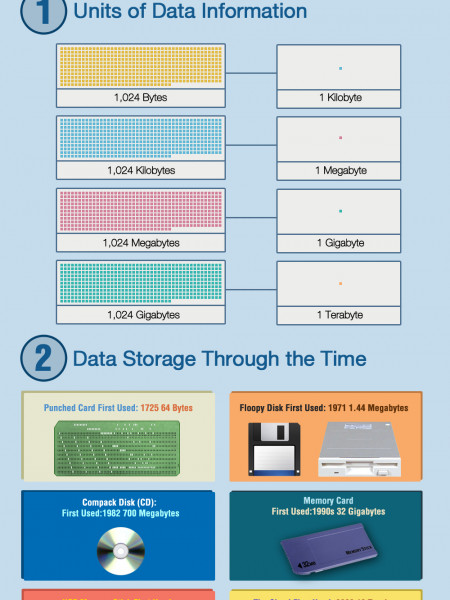 Data Storage Devices History: The Evolution of Data Storage Infographic