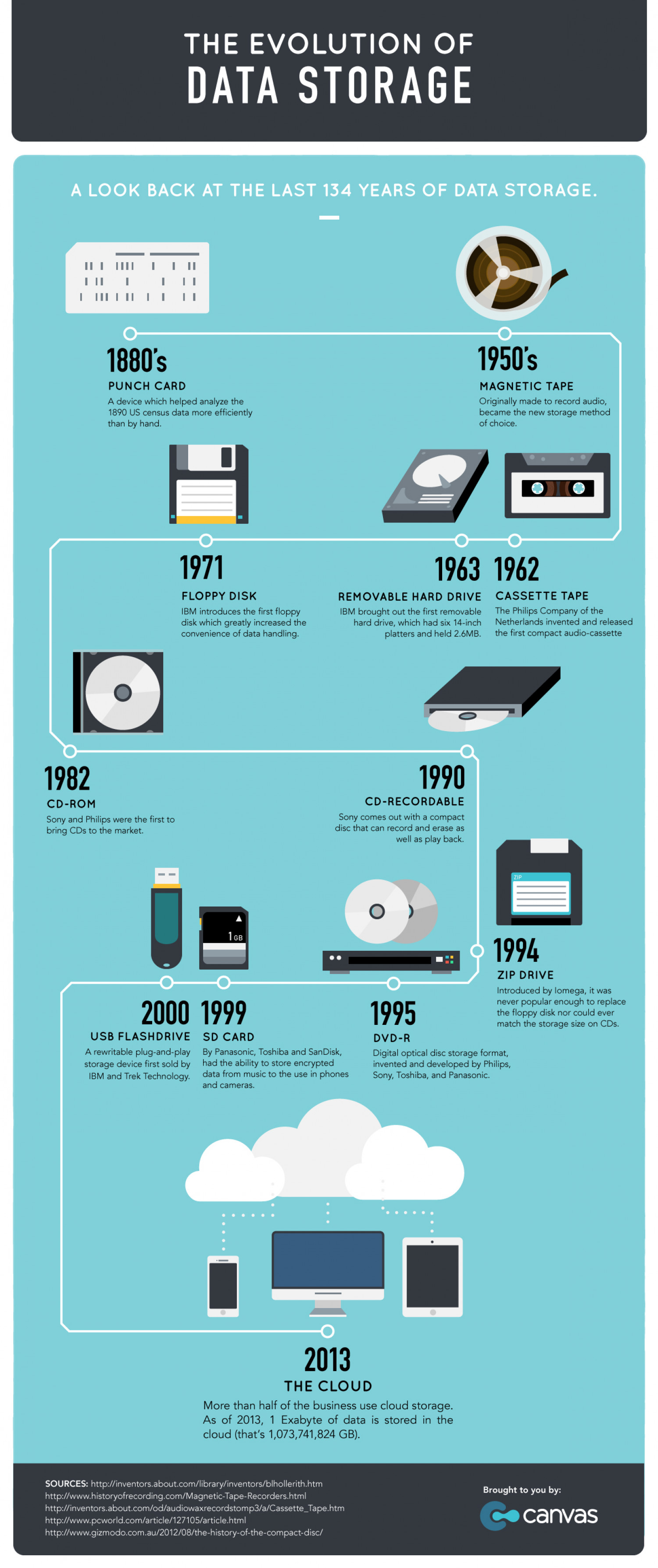 The Evolution of Data Storage Infographic