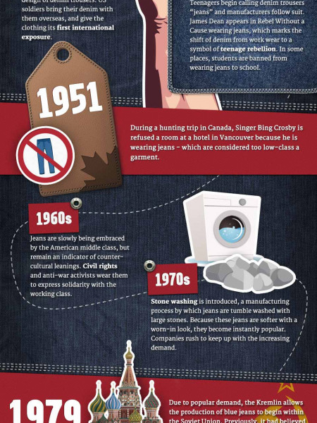 THE EVOLUTION OF DENIM INFOGRAPHIC  Infographic