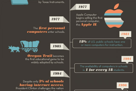 The Evolution of Educational Technology Infographic