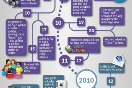 The Evolution of Facebook Features Infographic