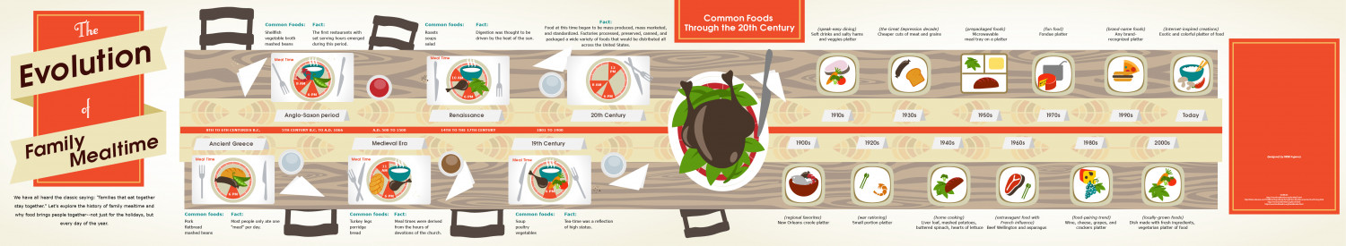 The Evolution of Family Mealtime Infographic