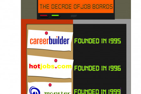 The Evolution of Finding Candidates Infographic