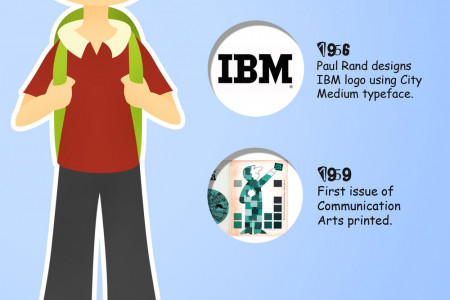 The Evolution of Graphic Design Infographic