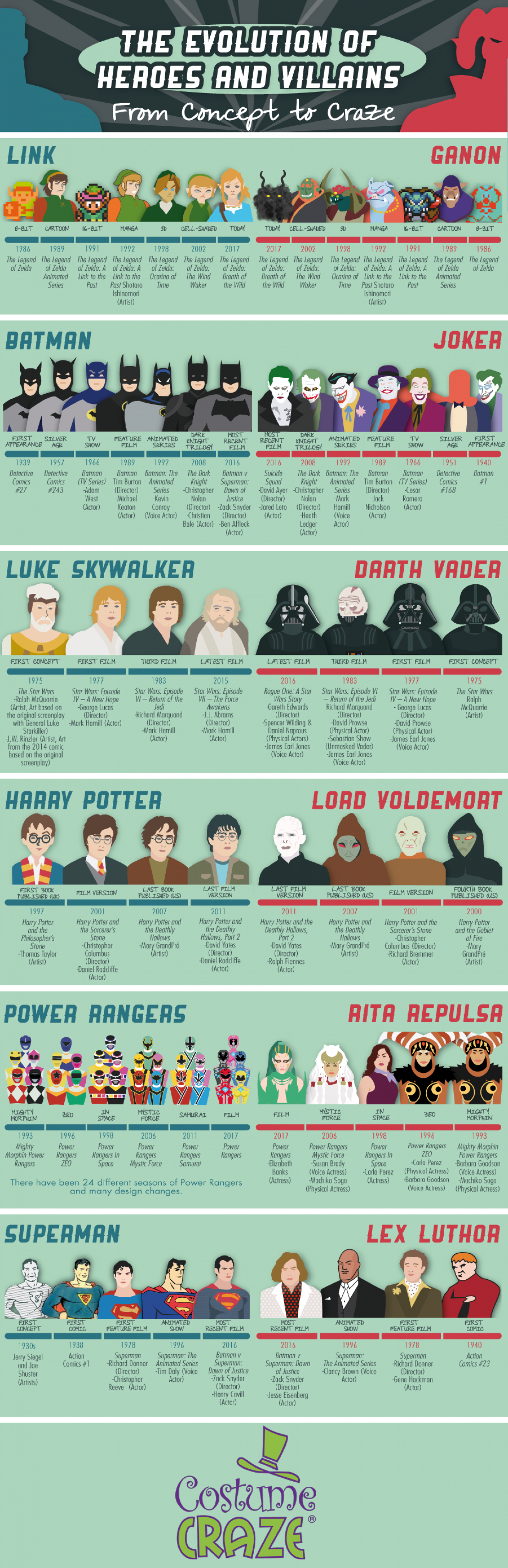 The Evolution of Heroes and Villains Infographic