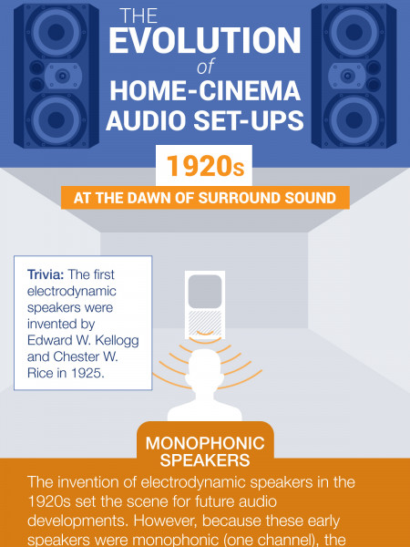 The Evolution of Home-Cinema Audio Set-ups Infographic