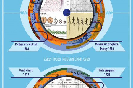 The Evolution of Infographics Infographic
