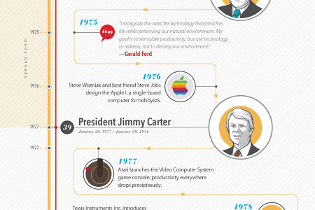 The Evolution of Information Technology Through US Presidential Administrations Infographic