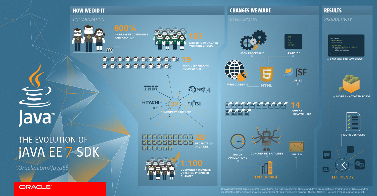 The Evolution of Java EE 7 Infographic
