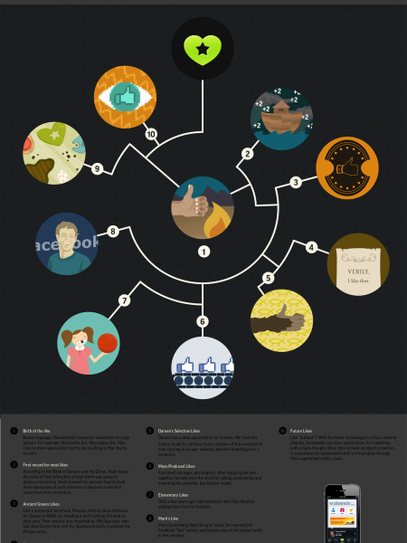 The Evolution of Like Infographic
