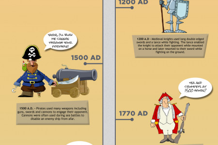 The Evolution of Man - How Do You Protect Your Treasure?  Infographic