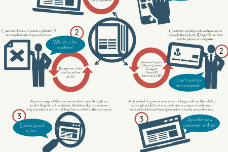 The Evolution of Manual Document Review Infographic