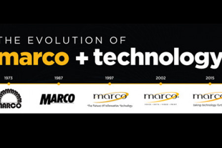 The Evolution of Marco & Technology Infographic