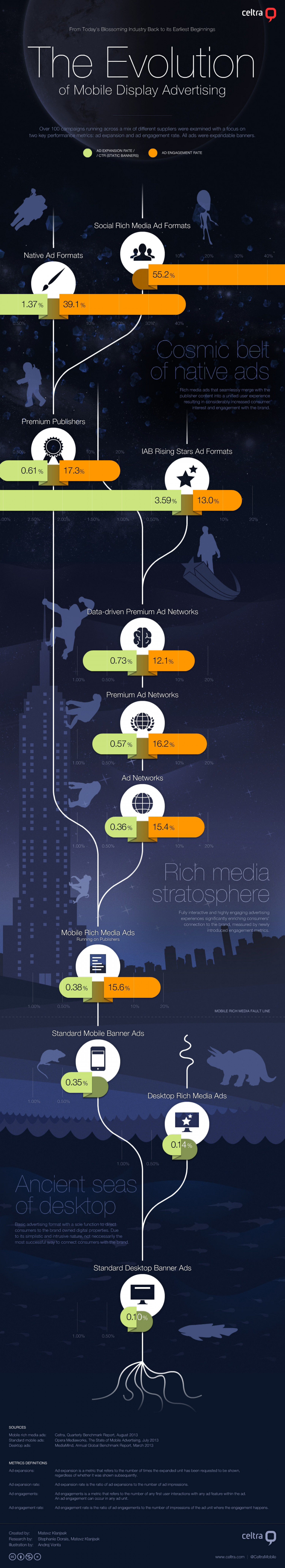 The Evolution of Mobile Display Advertising Infographic