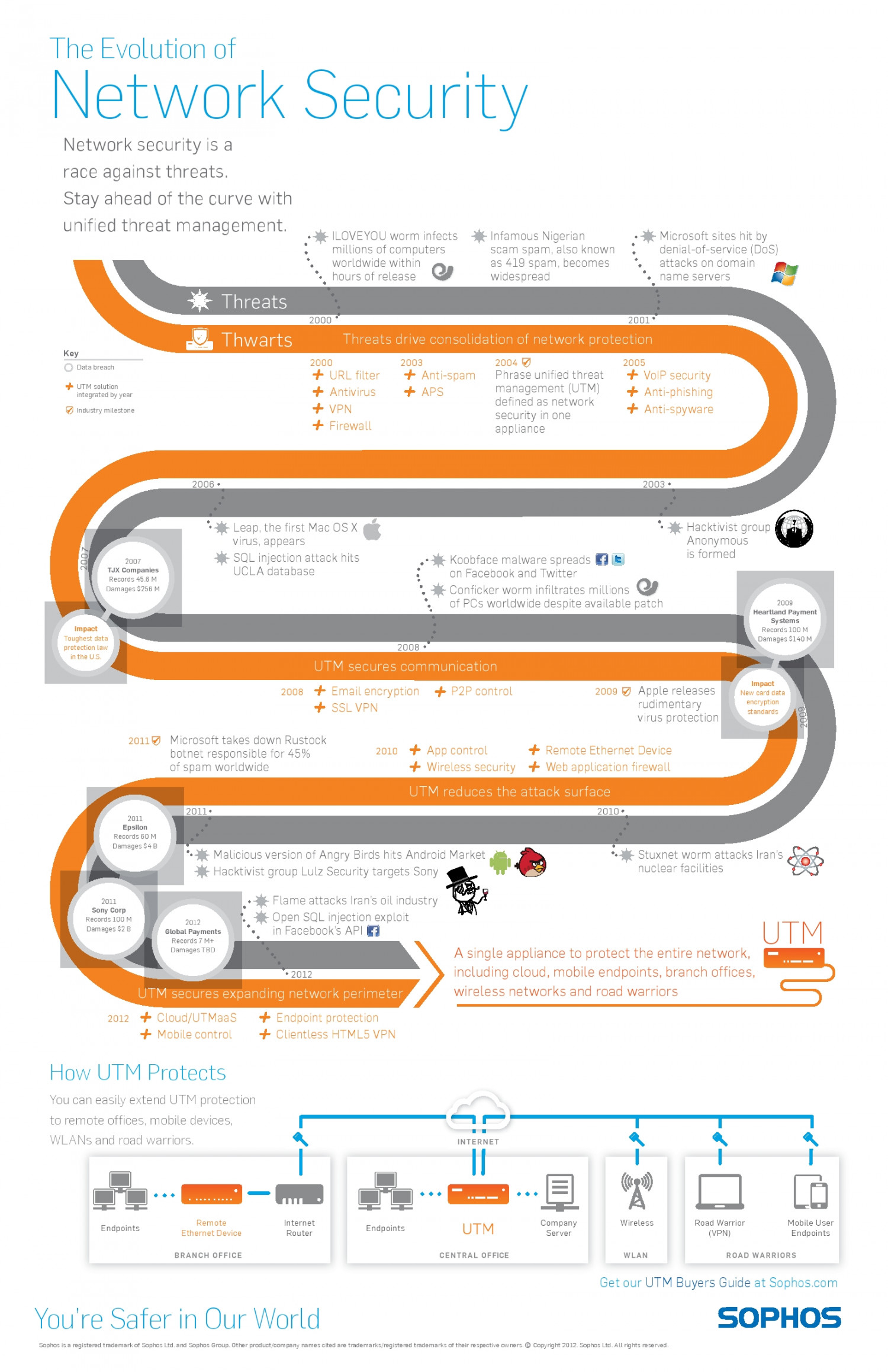 The Evolution of Network Security Infographic