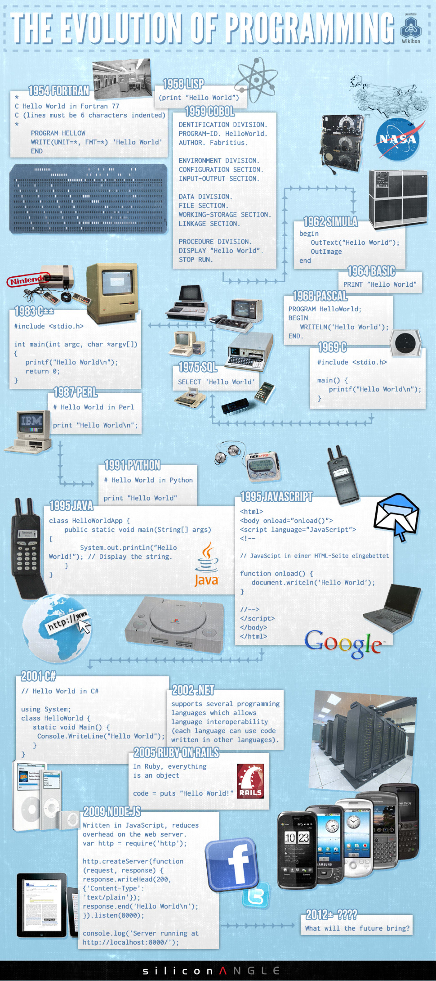 The Evolution of Programming Infographic
