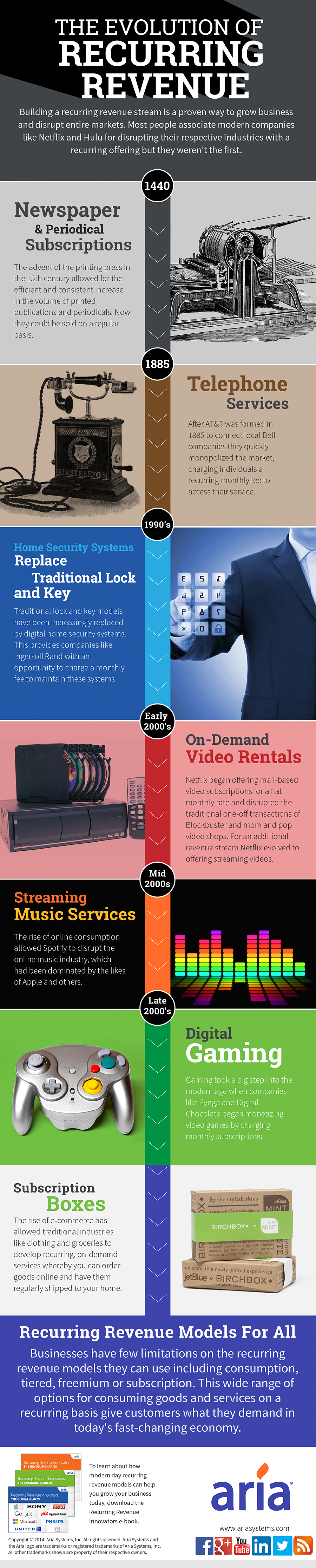 The Evolution of Recurring Revenue Infographic