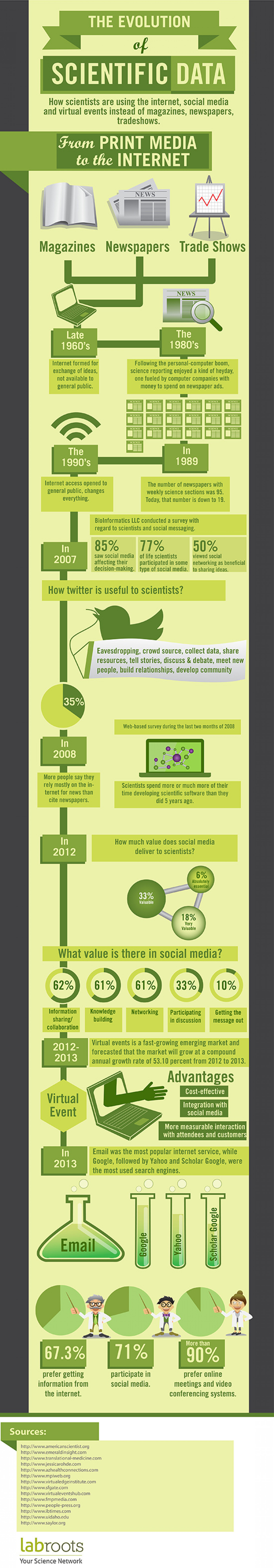 The Evolution of Scientific Data Infographic